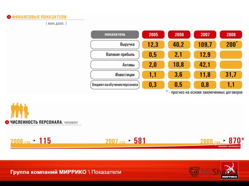 Группа компаний МИРРИКО \ Показатели