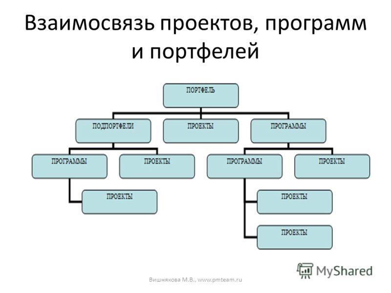 Взаимосвязь проектов, программ и портфелей Вишнякова М.В., www.pmteam.ru