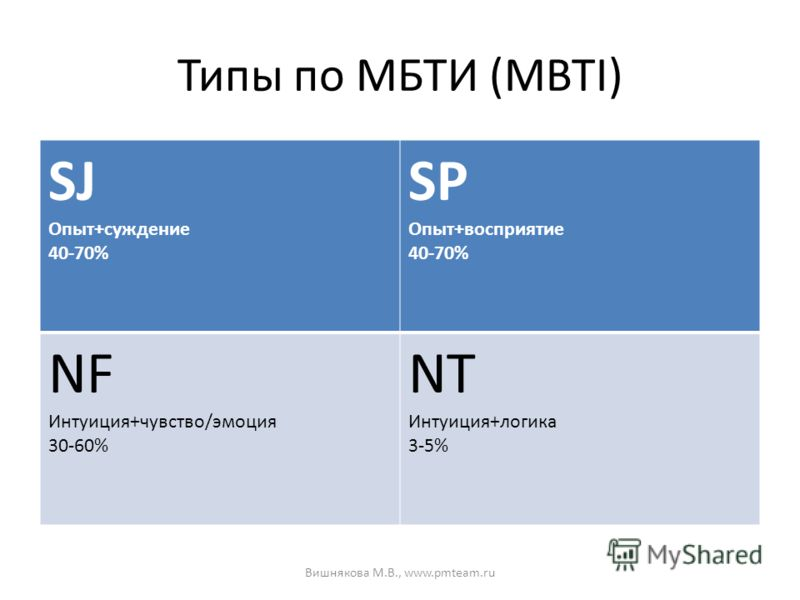 Типы по МБТИ (MBTI) SJ Опыт+суждение 40-70% SP Опыт+восприятие 40-70% NF Интуиция+чувство/эмоция 30-60% NT Интуиция+логика 3-5% Вишнякова М.В., www.pmteam.ru