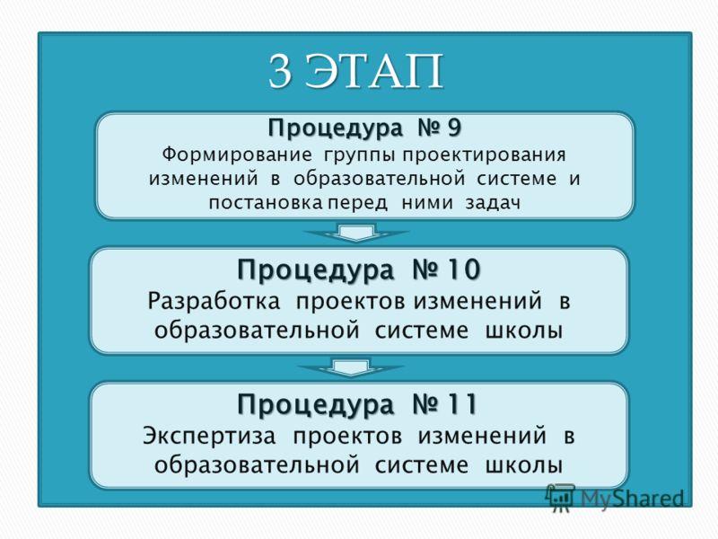 Процедура 9 Формирование группы проектирования изменений в образовательной системе и постановка перед ними задач 3 ЭТАП Процедура 10 Разработка проектов изменений в образовательной системе школы Процедура 11 Экспертиза проектов изменений в образовате