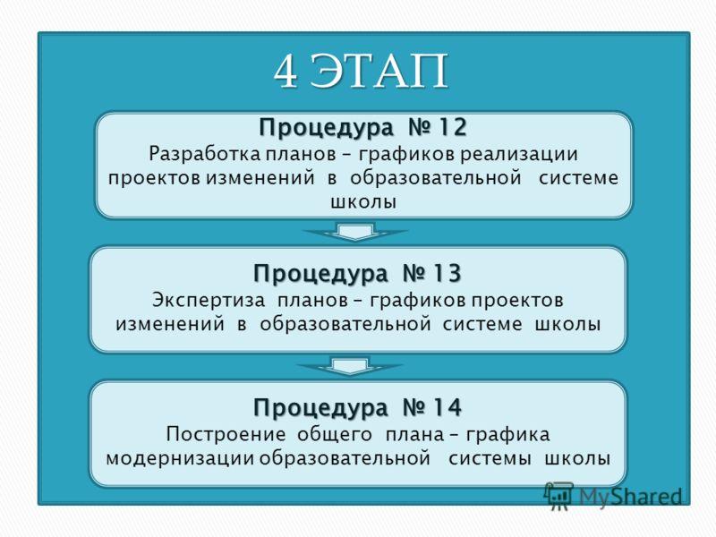 Процедура 12 Разработка планов – графиков реализации проектов изменений в образовательной системе школы 4 ЭТАП 4 ЭТАП Процедура 13 Экспертиза планов – графиков проектов изменений в образовательной системе школы Процедура 14 Построение общего плана –