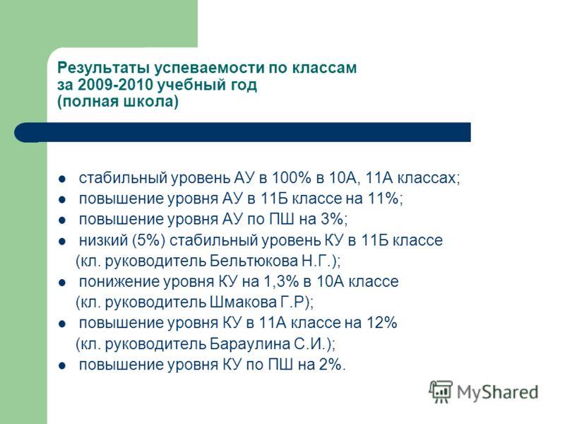 Результаты успеваемости по классам за 2009-2010 учебный год (полная школа) стабильный уровень АУ в 100% в 10А, 11А классах; повышение уровня АУ в 11Б классе на 11%; повышение уровня АУ по ПШ на 3%; низкий (5%) стабильный уровень КУ в 11Б классе (кл.