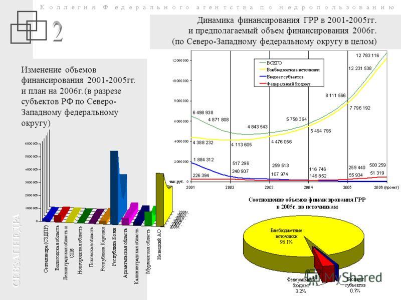 Динамика финансирования ГРР в 2001-2005гг. и предполагаемый объем финансирования 2006г. (по Северо-Западному федеральному округу в целом) Изменение объемов финансирования 2001-2005гг. и план на 2006г. (в разрезе субъектов РФ по Северо- Западному феде