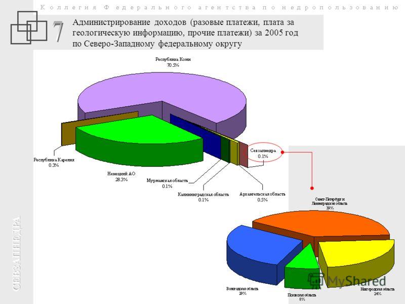 Администрирование доходов (разовые платежи, плата за геологическую информацию, прочие платежи) за 2005 год по Северо-Западному федеральному округу