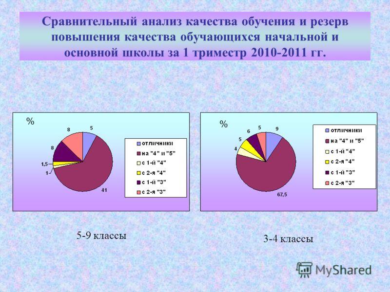 Сравнительный анализ качества обучения и резерв повышения качества обучающихся начальной и основной школы за 1 триместр 2010-2011 гг. 5-9 классы 3-4 классы % %