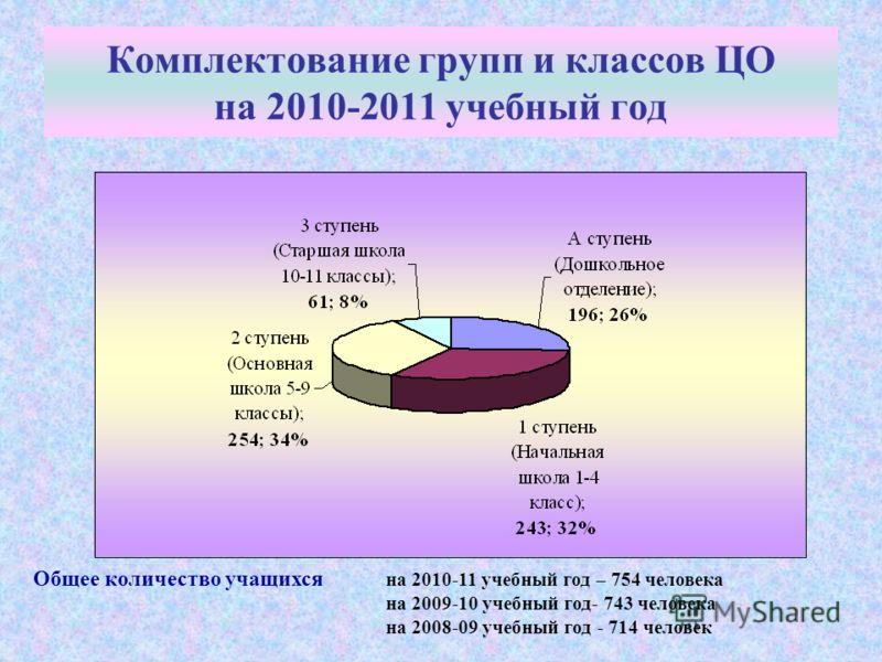 Комплектование групп и классов ЦО на 2010-2011 учебный год Общее количество учащихся на 2010-11 учебный год – 754 человека на 2009-10 учебный год- 743 человека на 2008-09 учебный год - 714 человек