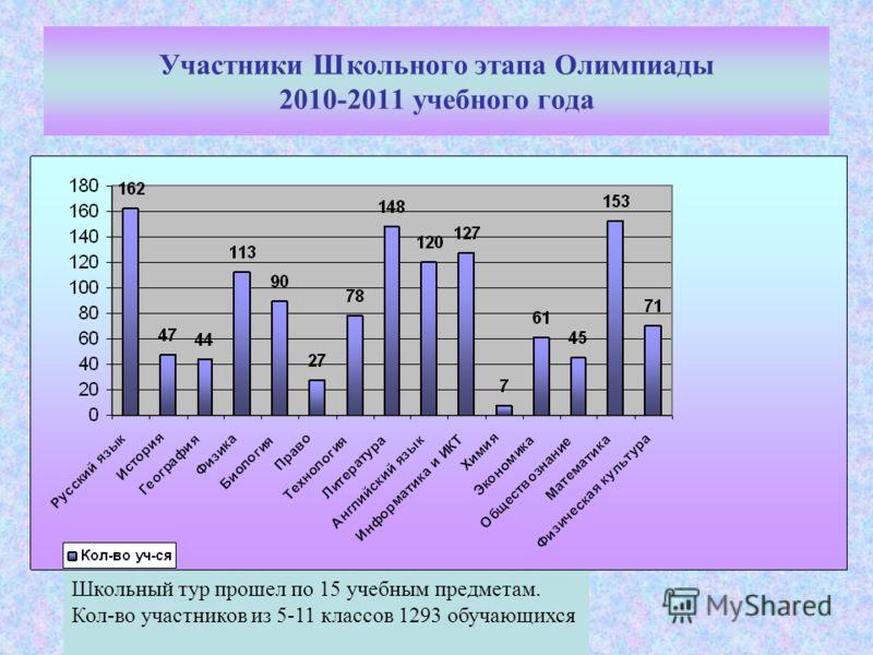 Участники Школьного этапа Олимпиады 2010-2011 учебного года Школьный тур прошел по 15 учебным предметам. Кол-во участников из 5-11 классов 1293 обучающихся