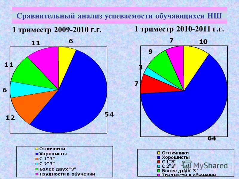 Сравнительный анализ успеваемости обучающихся НШ 1 триместр 2009-2010 г.г. 1 триместр 2010-2011 г.г.