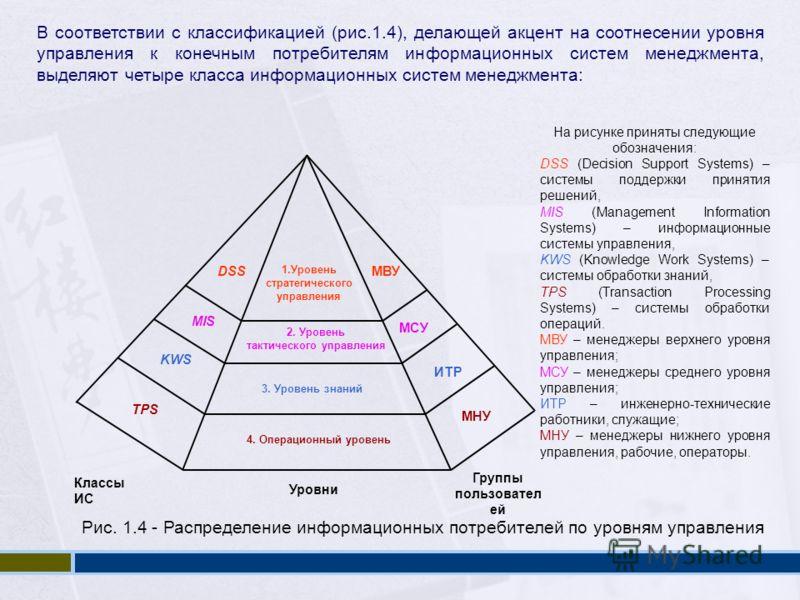 На рисунке приняты следующие обозначения: DSS (Decision Support Systems) – системы поддержки принятия решений, MIS (Management Information Systems) – информационные системы управления, KWS (Knowledge Work Systems) – системы обработки знаний, TPS (Tra