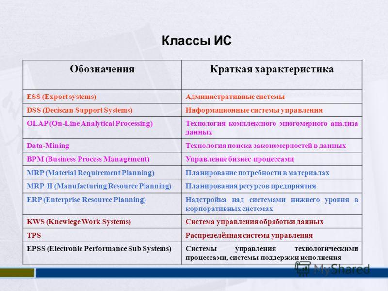 Классы ИС ОбозначенияКраткая характеристика ESS (Export systems)Административные системы DSS (Deciscan Support Systems)Информационные системы управления OLAP (On-Line Analytical Processing)Технология комплексного многомерного анализа данных Data-Mini
