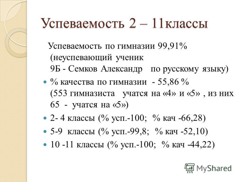 Успеваемость 2 – 11классы Успеваемость по гимназии 99,91% (неуспевающий ученик 9Б - Семков Александр по русскому языку) % качества по гимназии - 55,86 % (553 гимназиста учатся на «4» и «5», из них 65 - учатся на «5») 2- 4 классы (% усп.-100; % кач -6