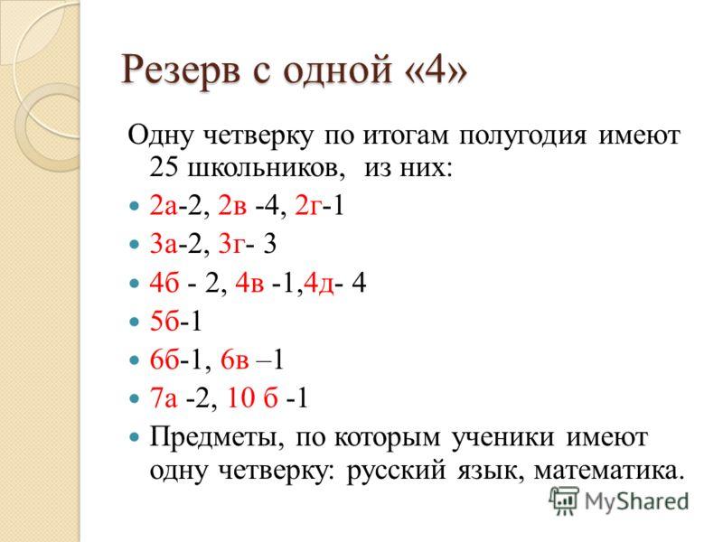 Резерв с одной «4» Одну четверку по итогам полугодия имеют 25 школьников, из них: 2а-2, 2в -4, 2г-1 3а-2, 3г- 3 4б - 2, 4в -1,4д- 4 5б-1 6б-1, 6в –1 7а -2, 10 б -1 Предметы, по которым ученики имеют одну четверку: русский язык, математика.