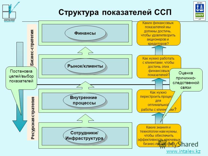 www.intalev.kz Структура показателей ССП Ресурсная стратегия Бизнес-стратегия Каких финансовых показателей мы должны достичь, чтобы удовлетворить акционеров и кредиторов? Как нужно работать с клиентами, чтобы достичь этих финансовых показателей? Как