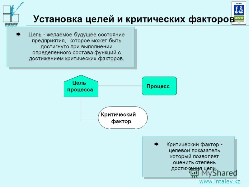 www.intalev.kz Цель - желаемое будущее состояние предприятия, которое может быть достигнуто при выполнении определенного состава функций с достижением критических факторов. Установка целей и критических факторов Критический фактор - целевой показател