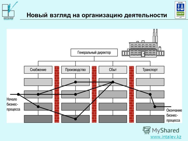 www.intalev.kz Новый взгляд на организацию деятельности