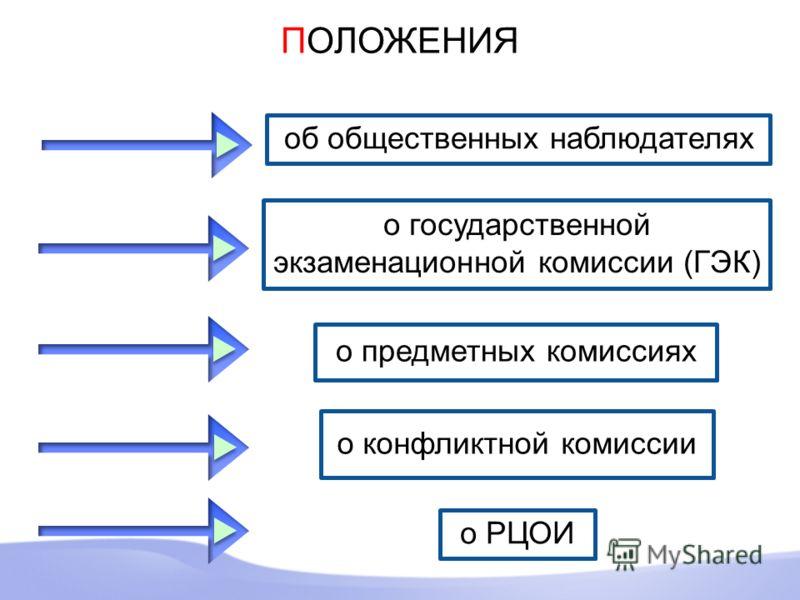 ПОЛОЖЕНИЯ о государственной экзаменационной комиссии (ГЭК) о предметных комиссиях о конфликтной комиссии о РЦОИ об общественных наблюдателях