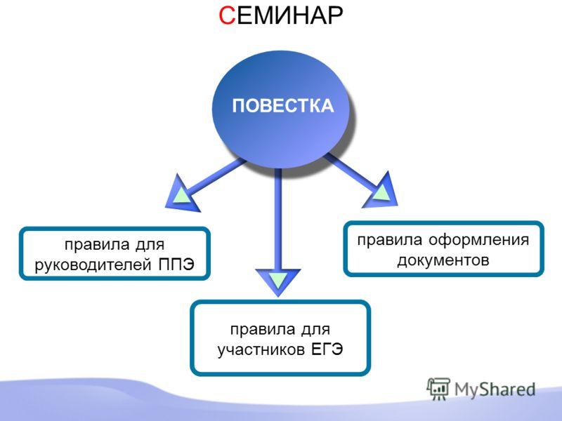 правила для участников ЕГЭ правила для руководителей ППЭ ПОВЕСТКА правила оформления документов СЕМИНАР