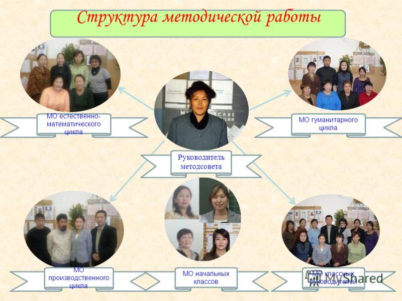 Руководитель методсовета МО естественно- математического цикла МО гуманитарного цикла МО производственного цикла МО классных руководителей МО начальных классов Структура методической работы