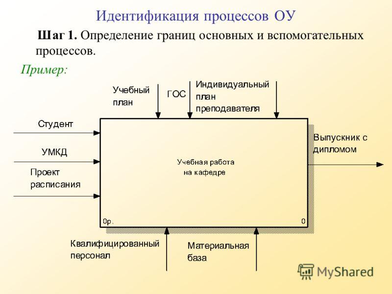 Шаг 1. Определение границ основных и вспомогательных процессов. Пример: