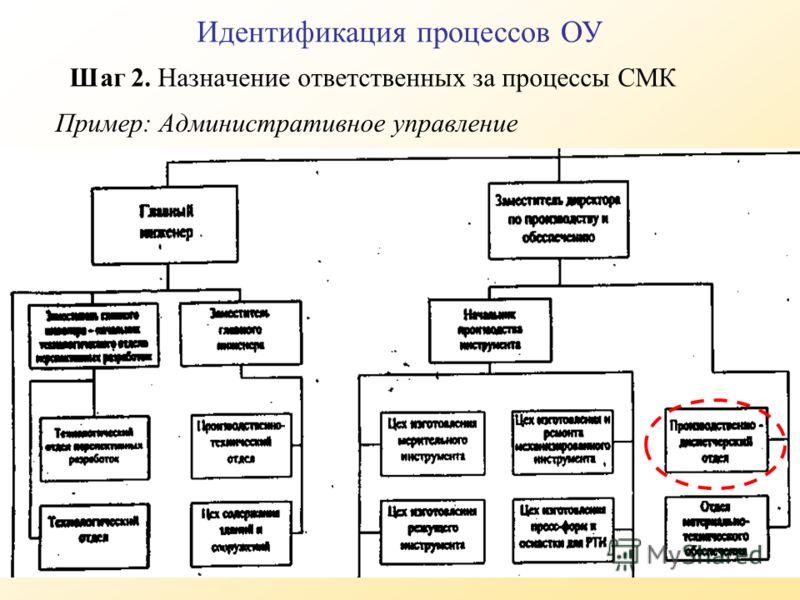 Пример: Административное управление Шаг 2. Назначение ответственных за процессы СМК Идентификация процессов ОУ