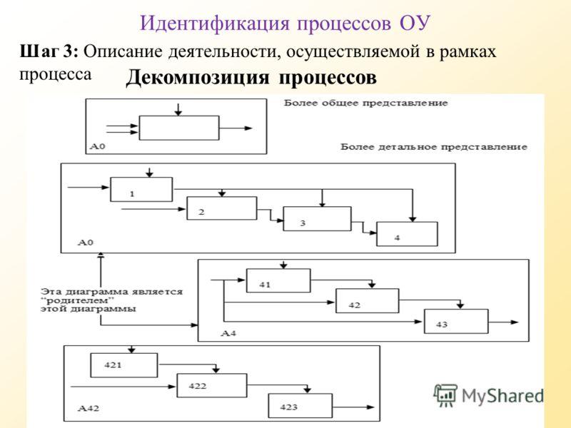 Декомпозиция процессов Идентификация процессов ОУ Шаг 3: Описание деятельности, осуществляемой в рамках процесса