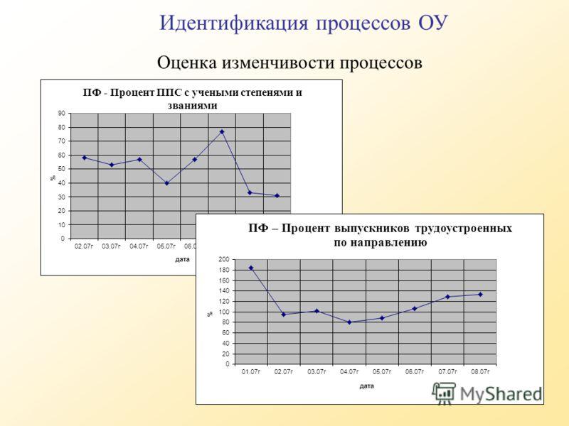 Оценка изменчивости процессов Идентификация процессов ОУ