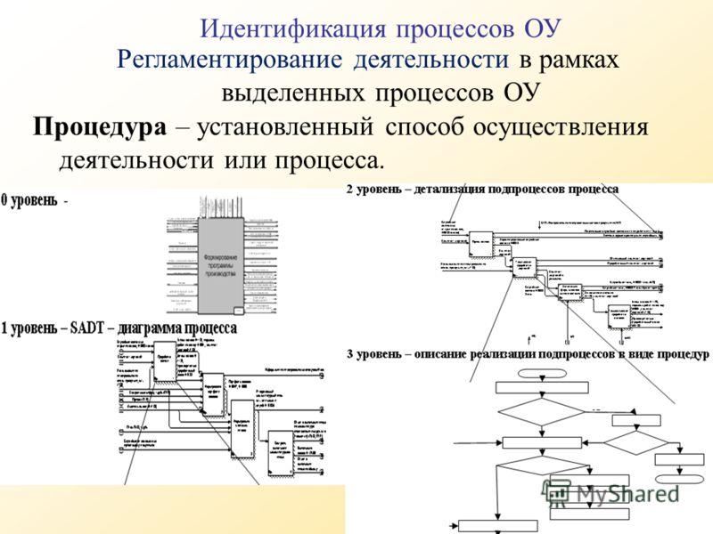 Процедура – установленный способ осуществления деятельности или процесса. Регламентирование деятельности в рамках выделенных процессов ОУ Идентификация процессов ОУ