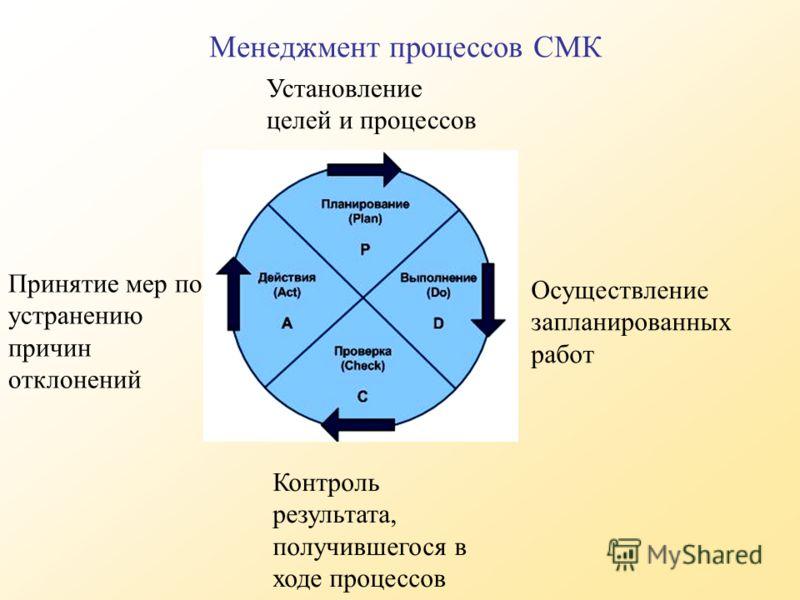 Установление целей и процессов Осуществление запланированных работ Контроль результата, получившегося в ходе процессов Принятие мер по устранению причин отклонений Менеджмент процессов СМК