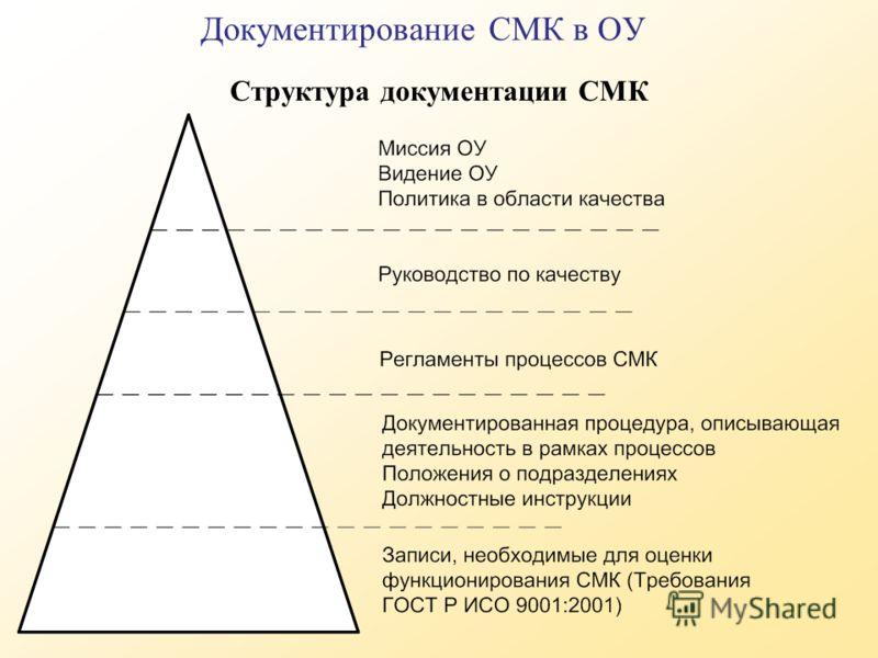 Структура документации СМК Документирование СМК в ОУ