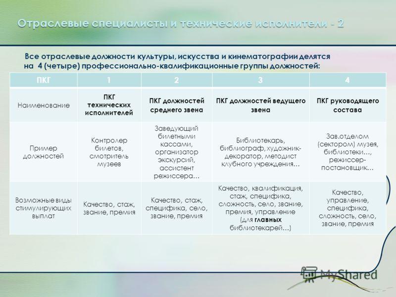 Отраслевые специалисты и технические исполнители - 2 Все отраслевые должности культуры, искусства и кинематографии делятся на 4 (четыре) профессионально-квалификационные группы должностей: ПКГ1234 Наименование ПКГ технических исполнителей ПКГ должнос