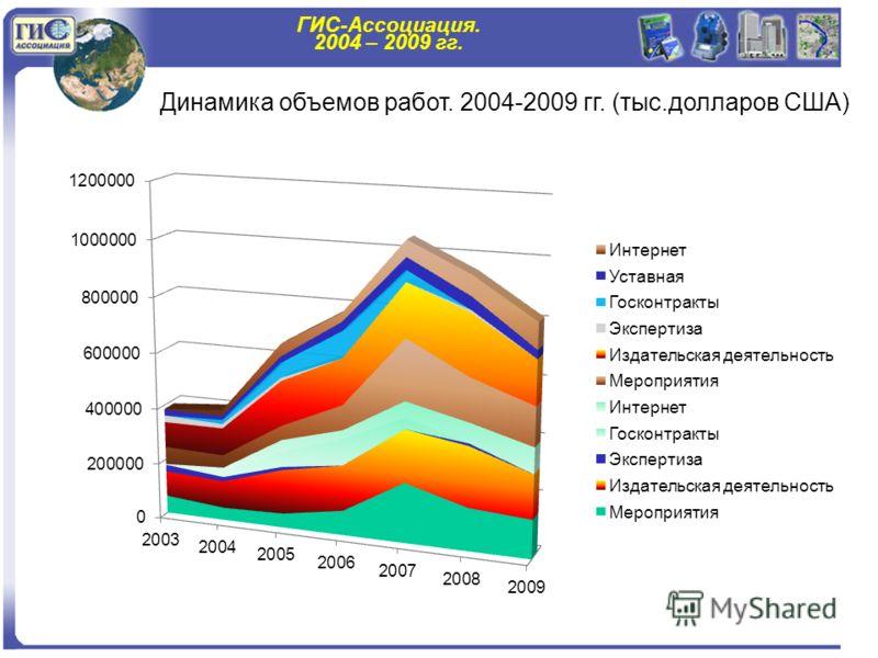ГИС-Ассоциация. 2004 – 2009 гг. Динамика объемов работ. 2004-2009 гг. (тыс.долларов США)