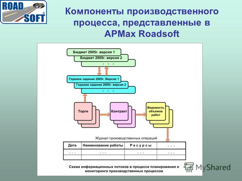 Компоненты производственного процесса, представленные в АРМах Roadsoft