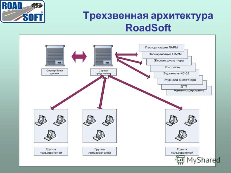 Трехзвенная архитектура RoadSoft