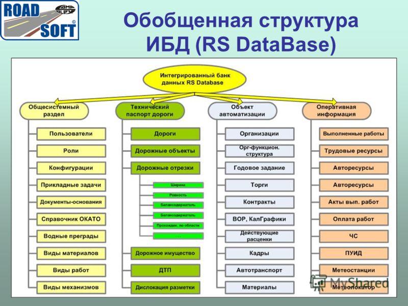 Обобщенная структура ИБД (RS DataBase)