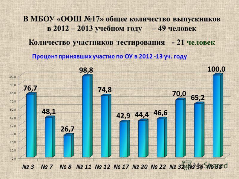 В МБОУ «ООШ 17» общее количество выпускников в 2012 – 2013 учебном году – 49 человек Количество участников тестирования - 21 человек Процент принявших участие по ОУ в 2012 -13 уч. году
