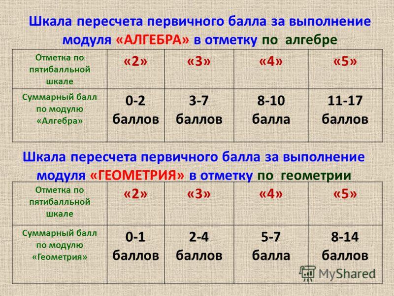 Шкала пересчета первичного балла за выполнение модуля «АЛГЕБРА» в отметку по алгебре Отметка по пятибалльной шкале «2»«3»«4»«5» Суммарный балл по модулю «Алгебра» 0-2 баллов 3-7 баллов 8-10 балла 11-17 баллов Шкала пересчета первичного балла за выпол