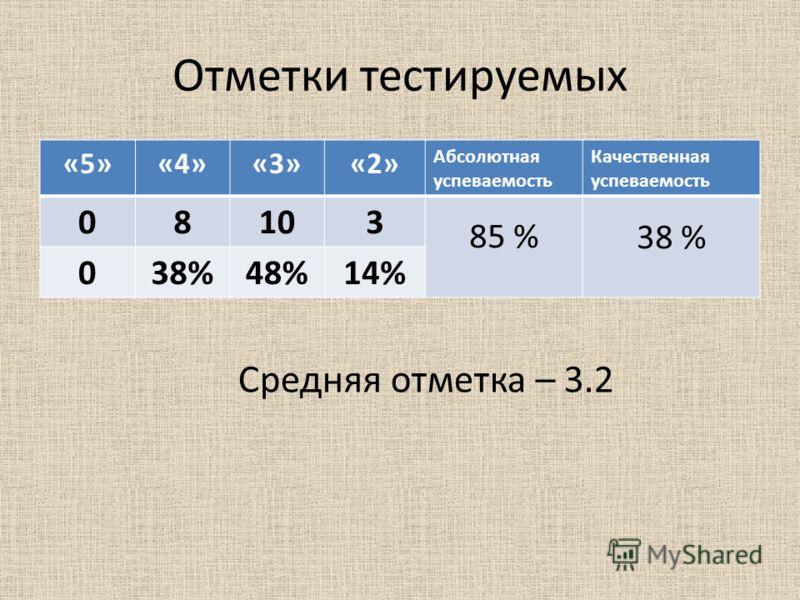 Отметки тестируемых «5»«4»«3»«2» Абсолютная успеваемость Качественная успеваемость 08103 85 % 38 % 0 48%14% Средняя отметка – 3.2