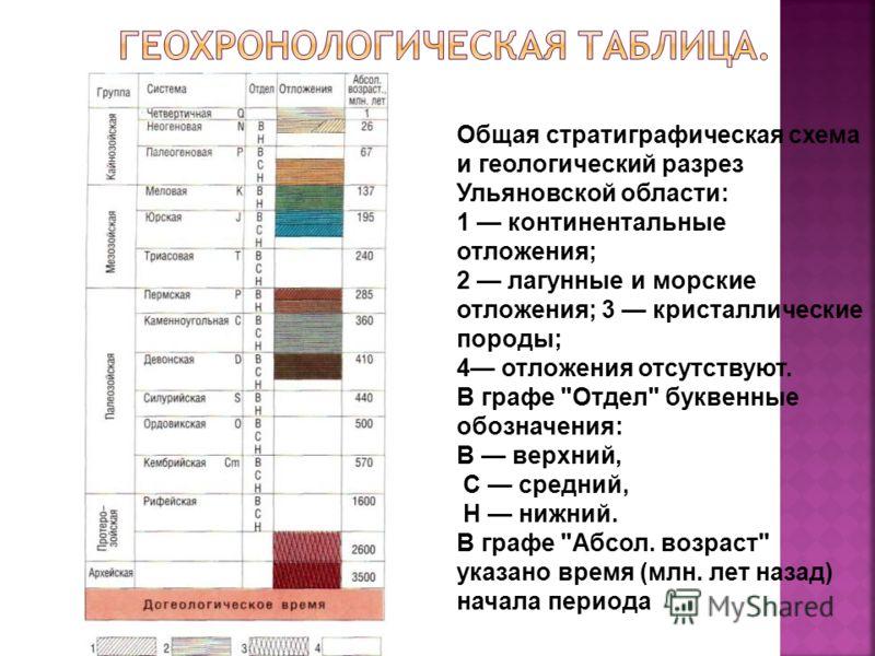 Общая стратиграфическая схема и геологический разрез Ульяновской области: 1 континентальные отложения; 2 лагунные и морские отложения; 3 кристаллические породы; 4 отложения отсутствуют. В графе