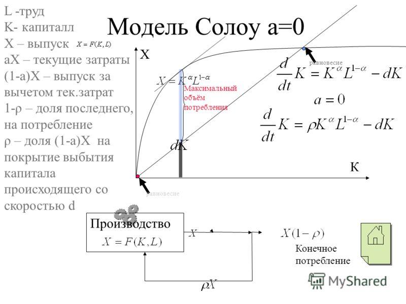 Модель Солоу а=0 Производство Конечное потребление L -труд K- капиталл Х – выпуск аХ – текущие затраты (1-a)X – выпуск за вычетом тек.затрат 1-ρ – доля последнего, на потребление ρ – доля (1-a)X на покрытие выбытия капитала происходящего со скоростью