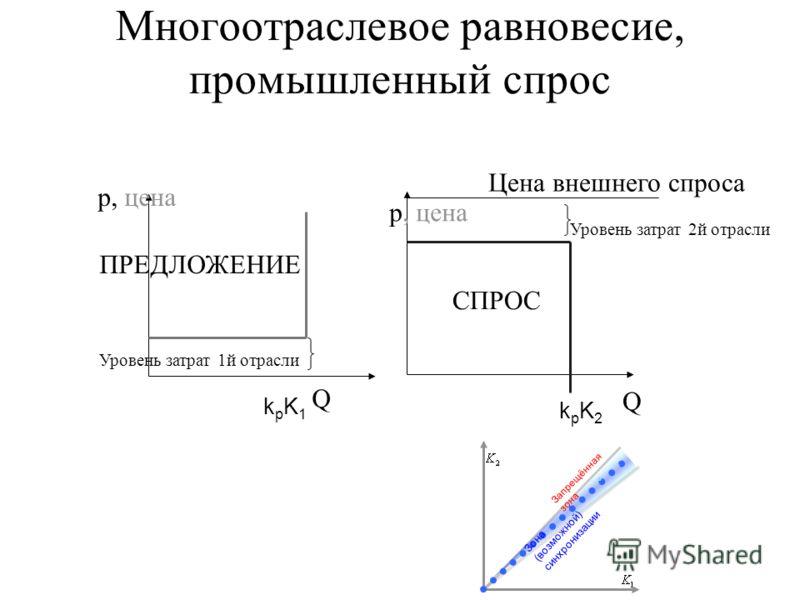 Многоотраслевое равновесие, промышленный спрос Уровень затрат 1й отрасли ПРЕДЛОЖЕНИЕ р, цена Q kpK1kpK1 Цена внешнего спроса Уровень затрат 2й отрасли СПРОС Q р, цена kpK2kpK2 Зона (возможной) синхронизации Запрещённая зона