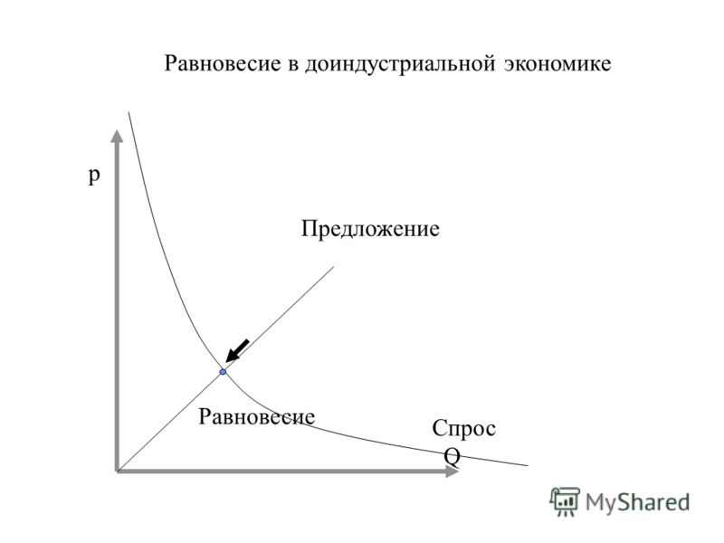 p Q Спрос Предложение Равновесие Равновесие в доиндустриальной экономике