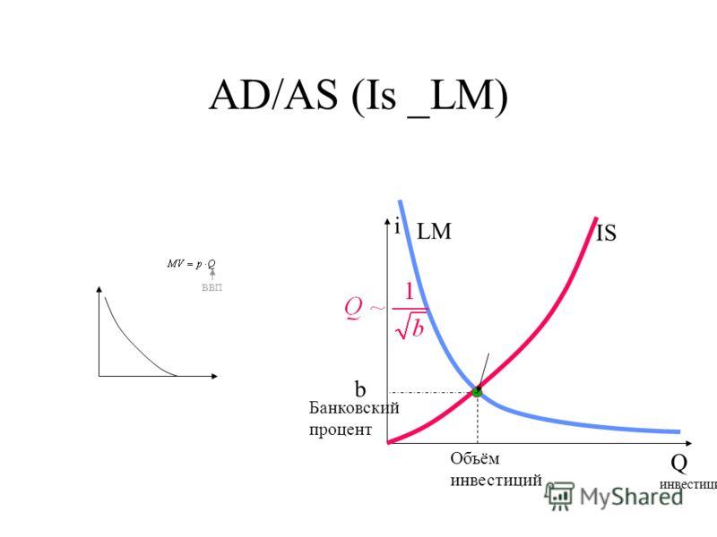 AD/AS (Is _LM) i b Q IS LM Банковский процент Объём инвестиций ВВП инвестиции