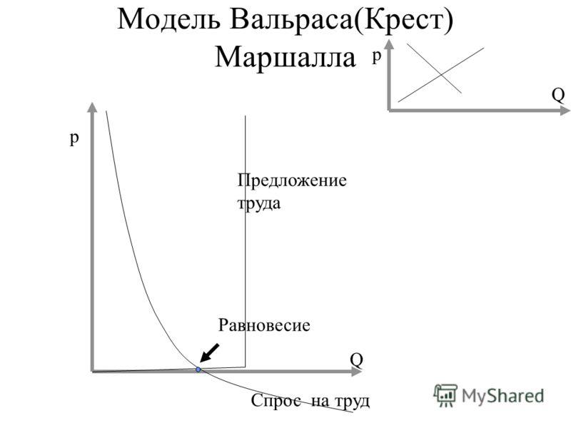 Модель Вальраса(Крест) Маршалла p Q Спрос на труд Предложение труда Равновесие p Q