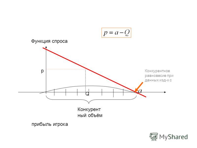 прибыль игрока Конкурент ный объём Конкурентное равновесие при данных изд-х с Функция спроса Q p