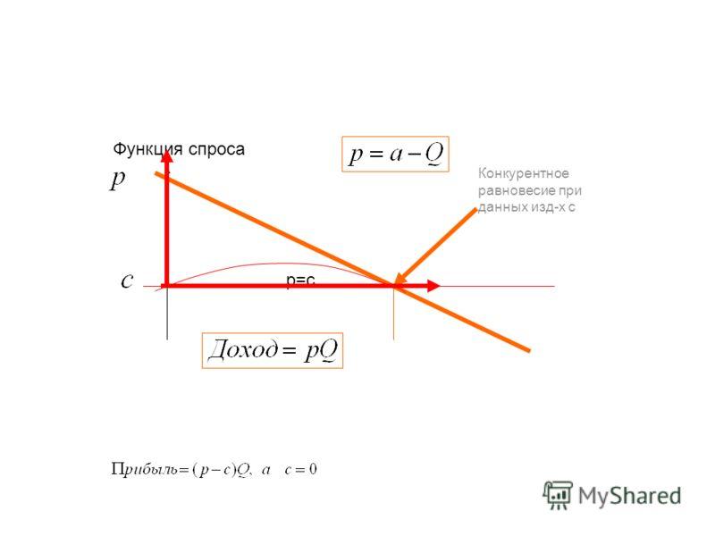 Конкурентное равновесие при данных изд-х с Функция спроса p=c