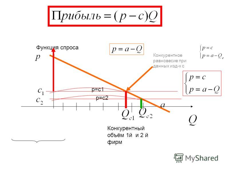 Конкурентный объём 1й и 2 й фирм Конкурентное равновесие при данных изд-х с Функция спроса p=c1 p=c2