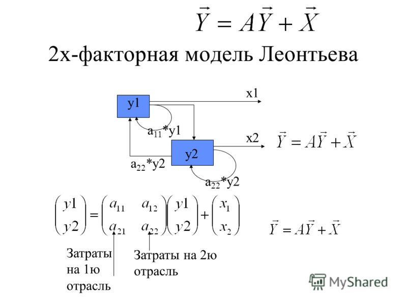 2х-факторная модель Леонтьева x1 x2 y1 y2 a 11 *y1 a 22 *y2 Затраты на 2ю отрасль Затраты на 1ю отрасль
