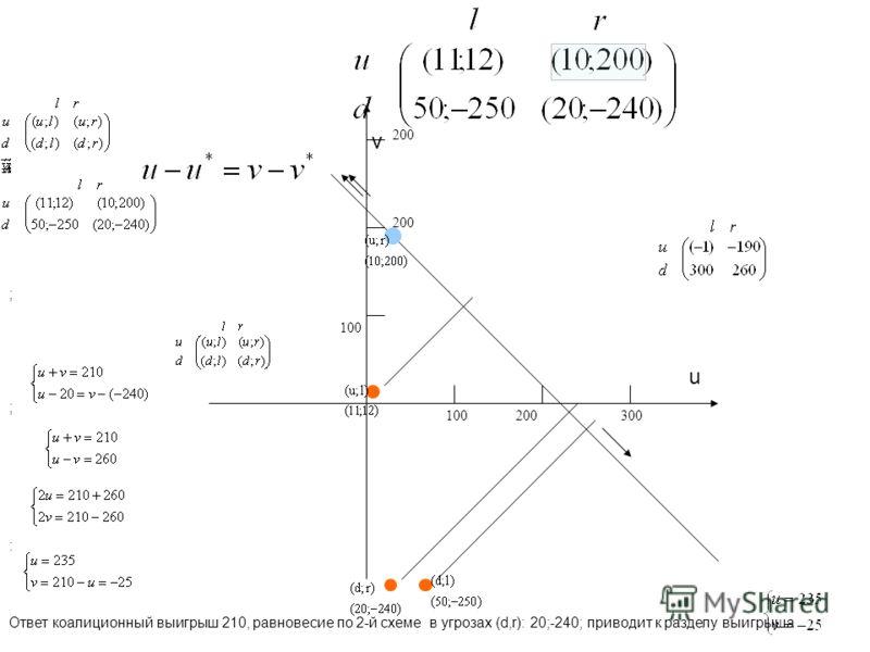 100 200300 200 ; ; Ответ коалиционный выигрыш 210, равновесие по 2-й схеме в угрозах (d,r): 20;-240; приводит к разделу выигрыша : u v