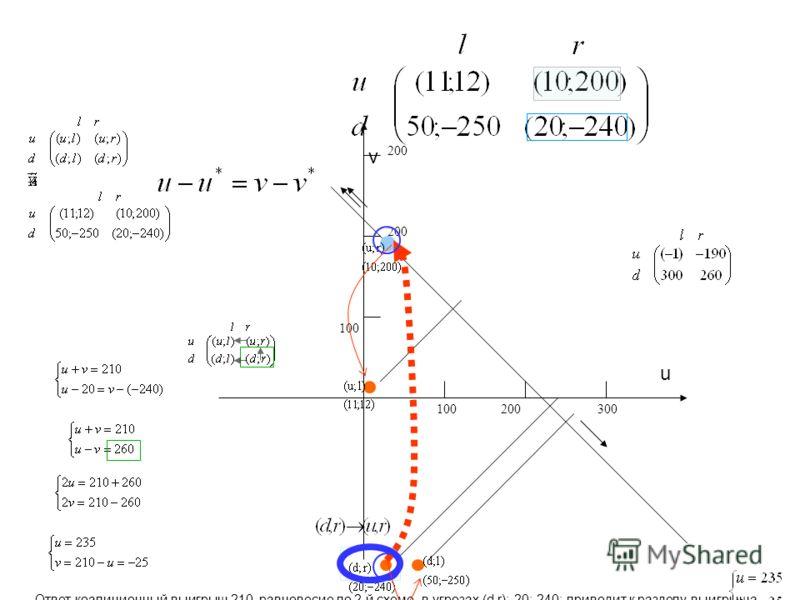 100 200300 200 Ответ коалиционный выигрыш 210, равновесие по 2-й схеме в угрозах (d,r): 20;-240; приводит к разделу выигрыша u v