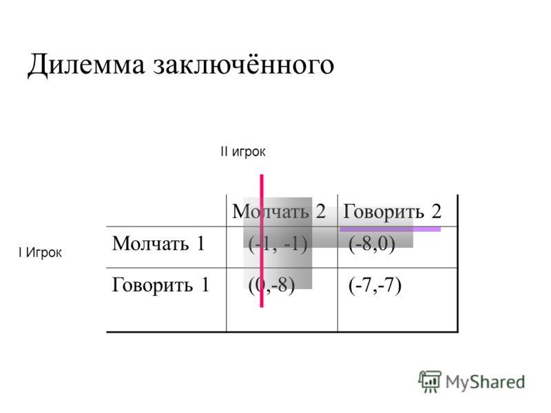 Дилемма заключённого Молчать 2Говорить 2 Молчать 1 (-1, -1) (-8,0) Говорить 1 (0,-8) (-7,-7) II игрок I Игрок